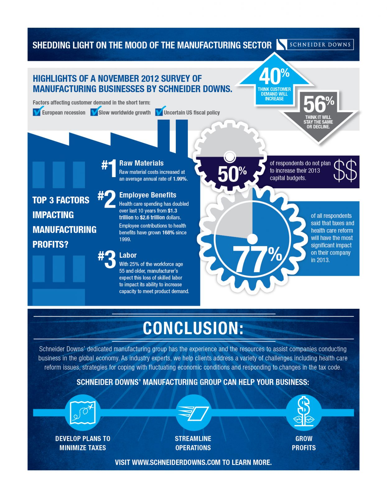 Manufacturer S Economic Survey Manufacturing Infographic