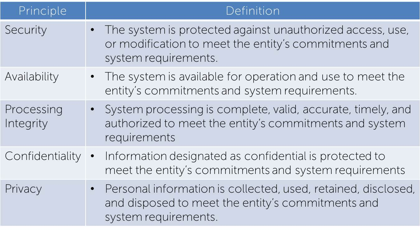 Soc 2 Reports Aicpa Trust Services Principles