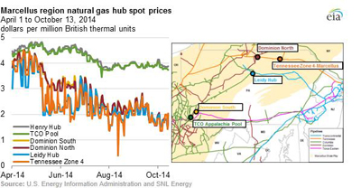 Marcellus Region Natural gas Hub Spot Prices