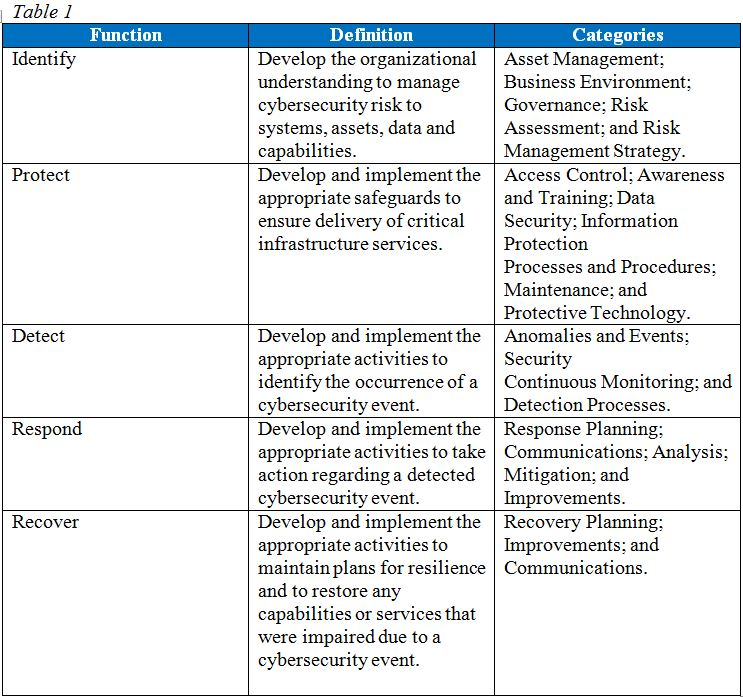 nist-cybersecurity-framework-core-functions