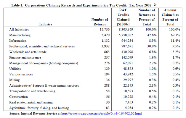 Corporations Claiming Research and Experimentation Tax Credit