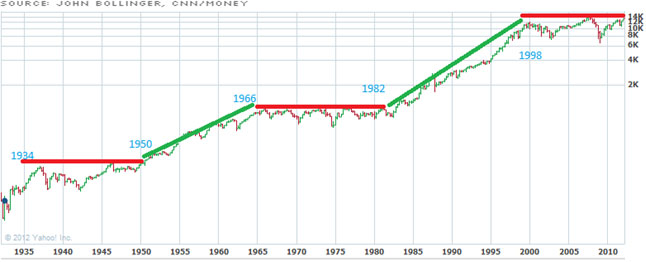 16-Year Breather Graph - John Bollinger