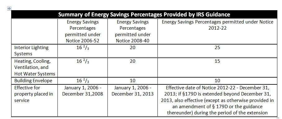 Summary of Energy Savings Percentages Provided by IRS Guidance