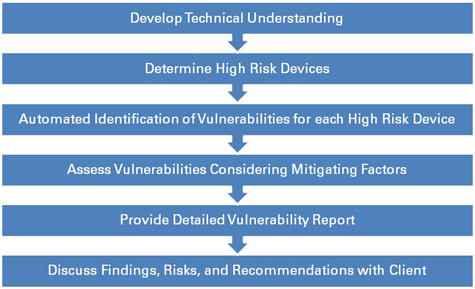Network Device Security | Information Technology Security
