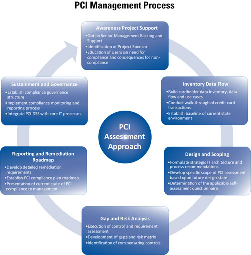 PCI Management Process, Schneider Downs, 412-261-3644